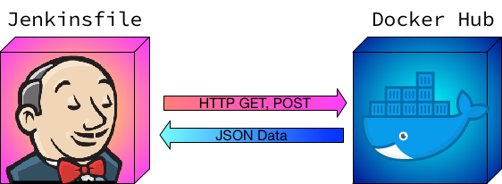 Making HTTP GET and POST Requests to Docker Hub in a