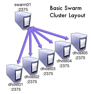 Basic Docker Swarm Diagram